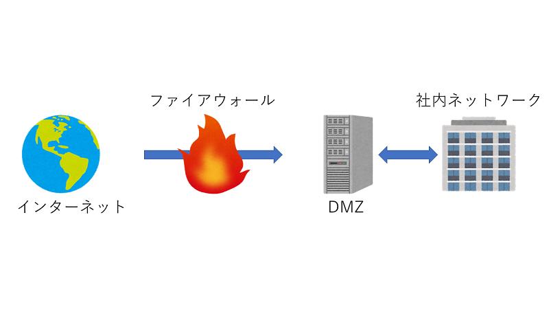[インターネット][ファイアウォール][DMZ][社内ネットワーク]