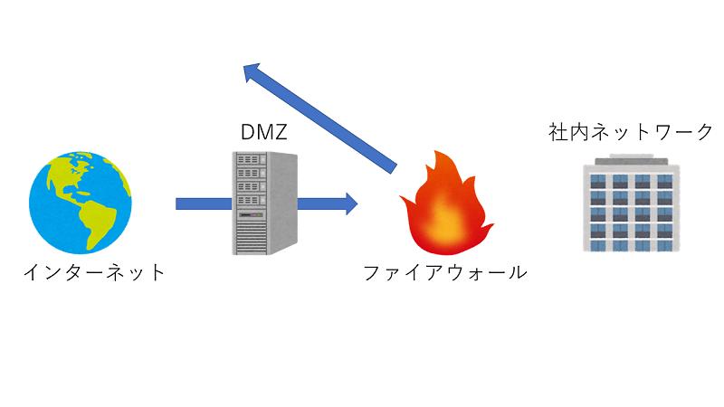 [インターネット][DMZ][ファイアウォール][社内ネットワーク]