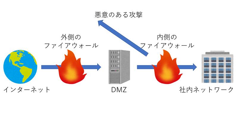 [インターネット][ファイアウォール][DMZ][ファイアウォール][社内ネットワーク]